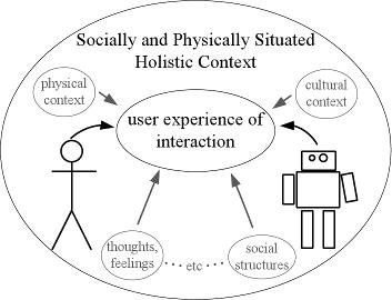 Sociological Context of Human-Robot Interaction (2011)