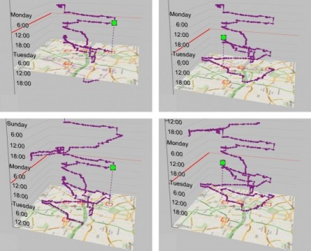The Impact of Interactivity on Comprehending 2D and 3D Visualizations of Movement Data
