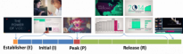Understanding Data Videos: Looking at Narrative Visualization through the Cinematography Lens